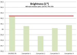 grafica_brightness